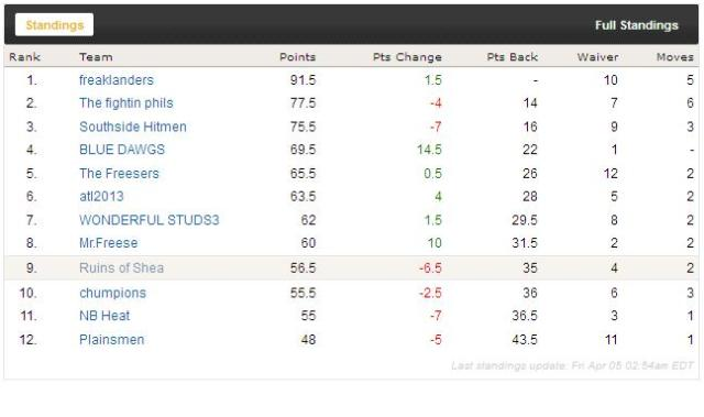 RoS Standings
